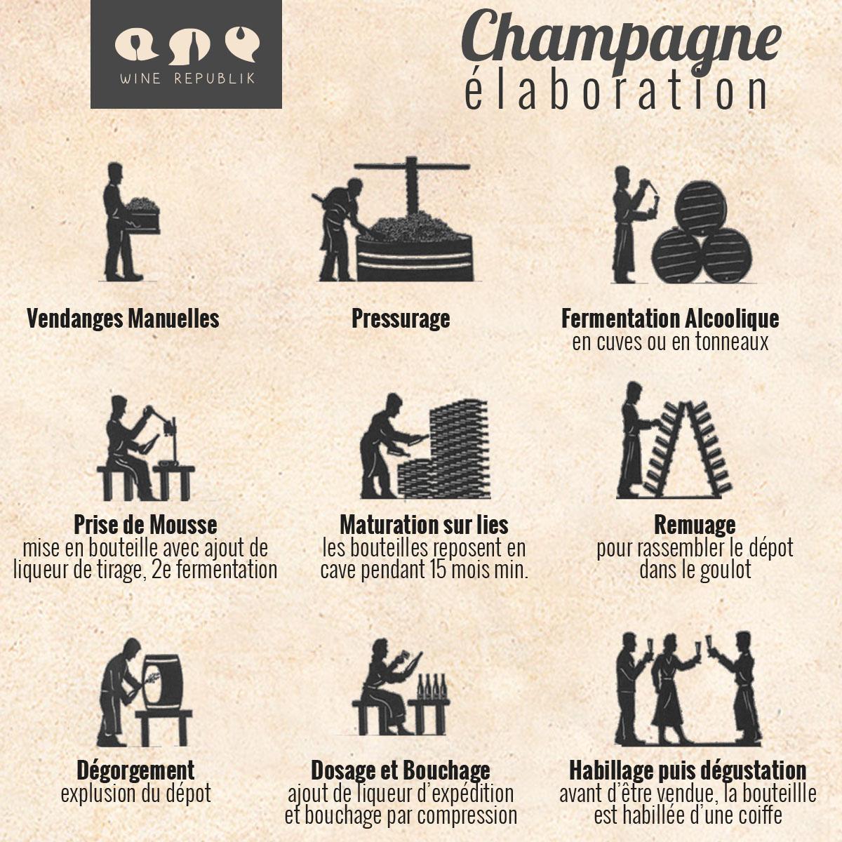 Elaboration Champagne