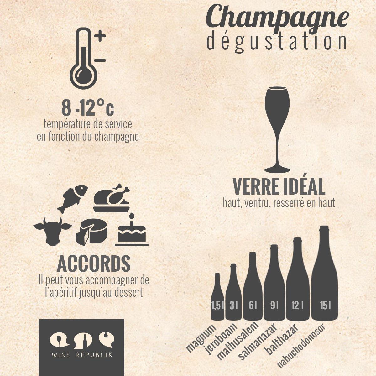 Savoir déguster un Champagne