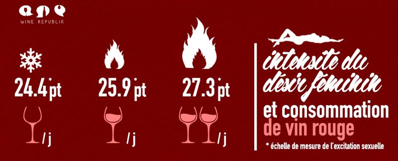Le Désir et le Vin Rouge