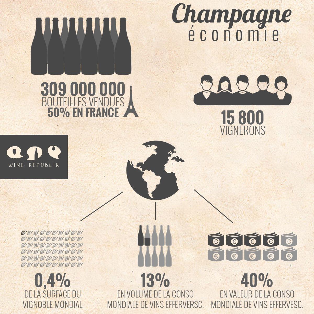L'économie du Champagne